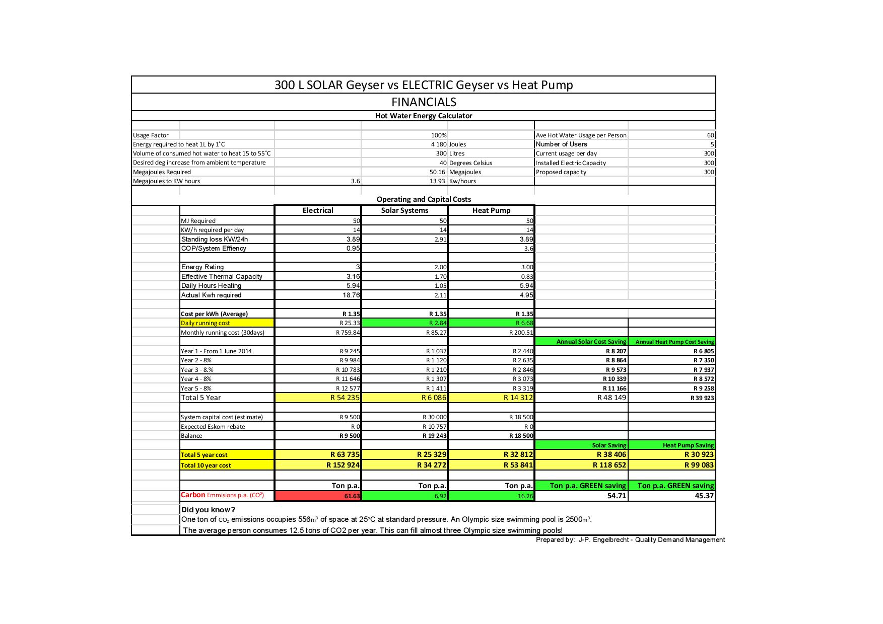 Business Case Solar vs HP-page-003